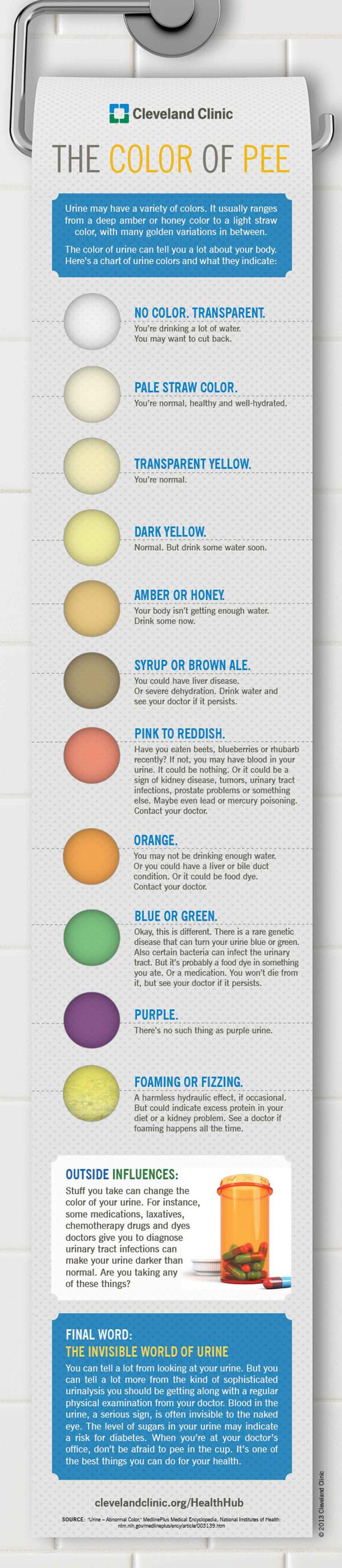 Was die Farbe eures Urins zu bedeuten hat