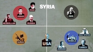 Syria's war: Who is fighting and why | Was gelernt | Was is hier eigentlich los? | wihel.de