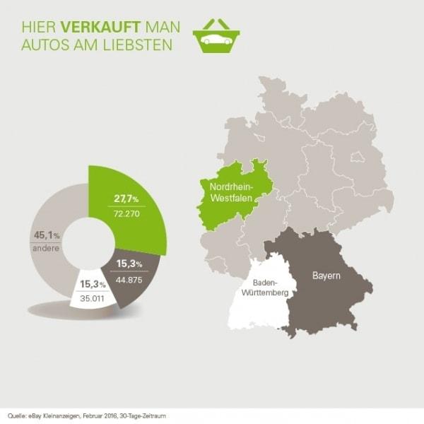 Es kann nur einen geben: Des Deutschen Lieblings-Gebrauchtwagen ist ... | sponsored Posts | Was is hier eigentlich los? | wihel.de