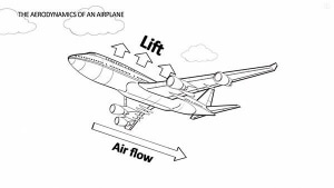 Warum fliegt überhaupt ein Flugzeug? | Was gelernt | Was is hier eigentlich los? | wihel.de
