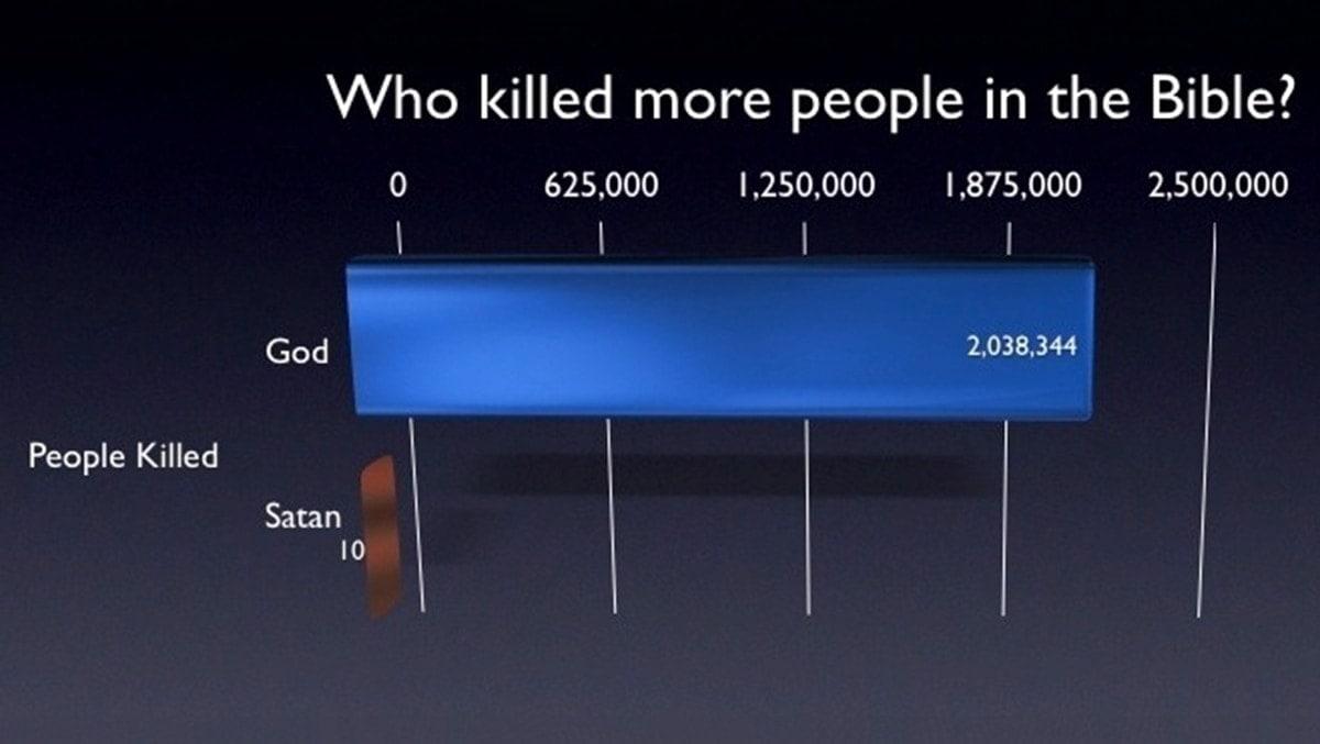 Wer in der Bibel die meisten Menschen getötet hat | Was gelernt | Was is hier eigentlich los?