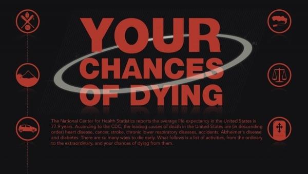 Wie wahrscheinlich es ist, dass man stirbt | Was gelernt | Was is hier eigentlich los?