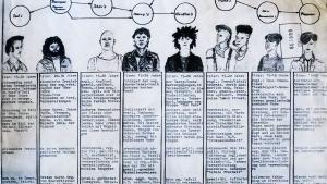 Der illustrierte Leitfaden der Stasi zur Identifizierung von Jugendkulturen | WTF | Was is hier eigentlich los? | wihel.de