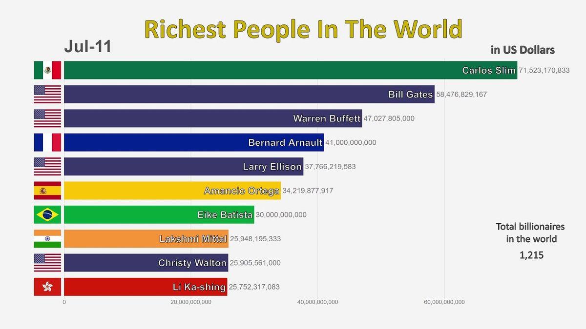 Die 10 reichsten Menschen der Welt von 1995 bis 2019 | Awesome | Was is hier eigentlich los?
