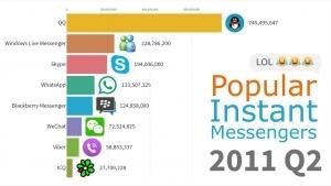 Die populärsten Messenger von 1997 bis 2019 | Nerd-Kram | Was is hier eigentlich los?