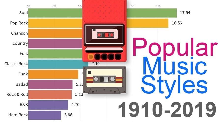 Die beliebtesten Musik-Genres von 1910 bis 2019 | Zeitgeschichte | Was is hier eigentlich los?