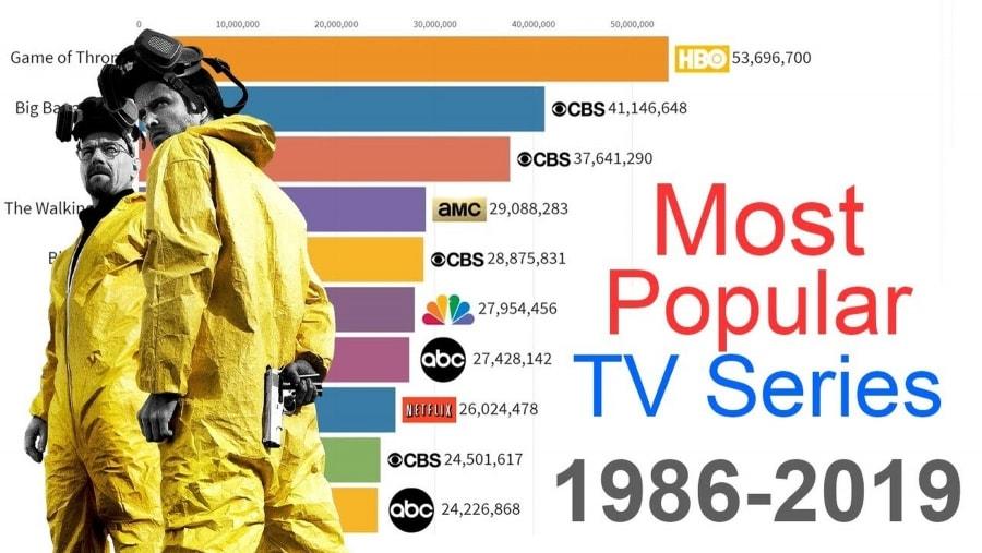 Die beliebtesten Serien von 1986 bis 2019 | Kino/TV | Was is hier eigentlich los?