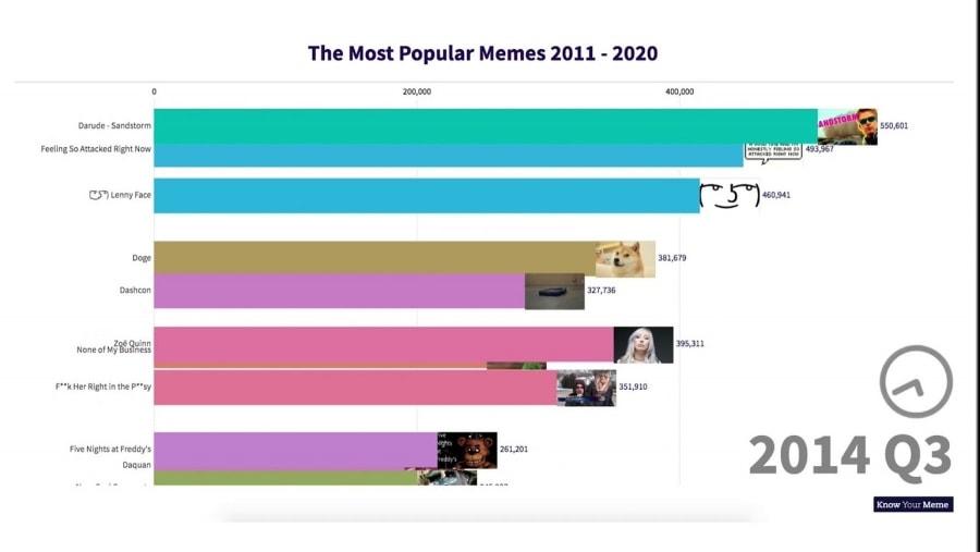 Die berühmtesten Memes aus den letzten 10 Jahren | Lustiges | Was is hier eigentlich los?