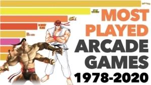 Die erfolgreichsten Arcade-Games der Menschheitsgeschichte | Nerd-Kram | Was is hier eigentlich los?