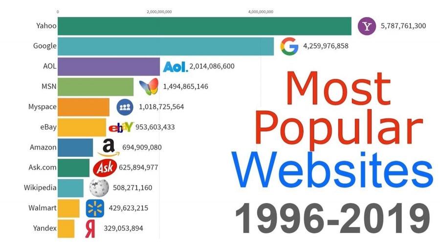 Die beliebtesten Webseiten von 1996 bis 2019 | Zeitgeschichte | Was is hier eigentlich los?