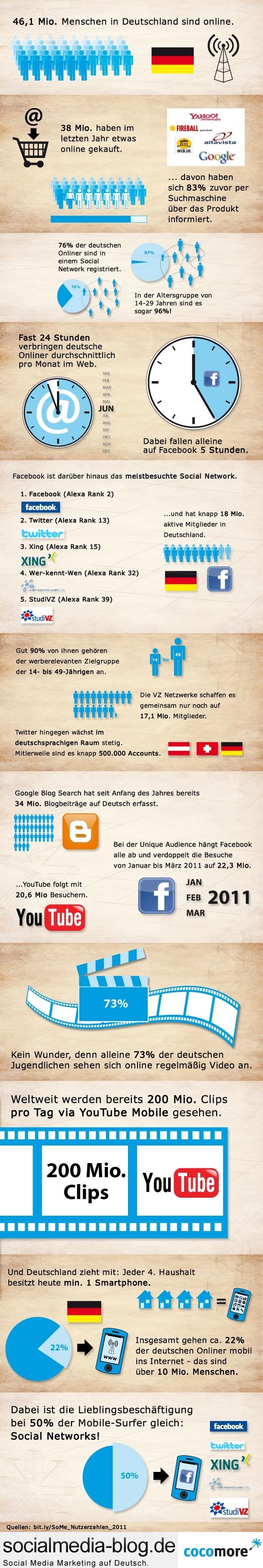 Das deutsche Social Web in Zahlen